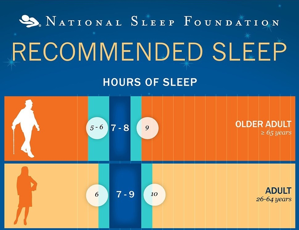 Average hours of sleep for adults